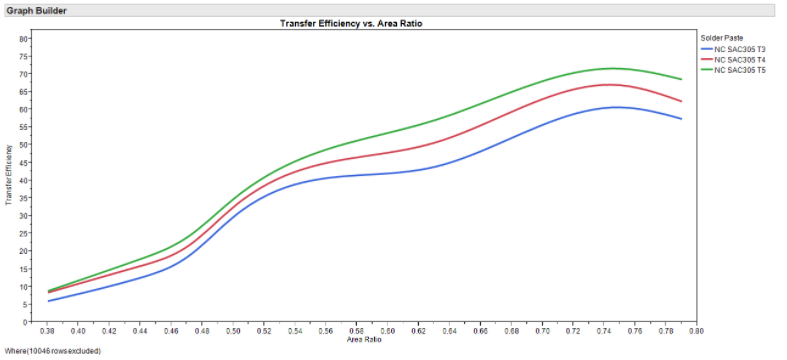 transfer efficiency area ratio